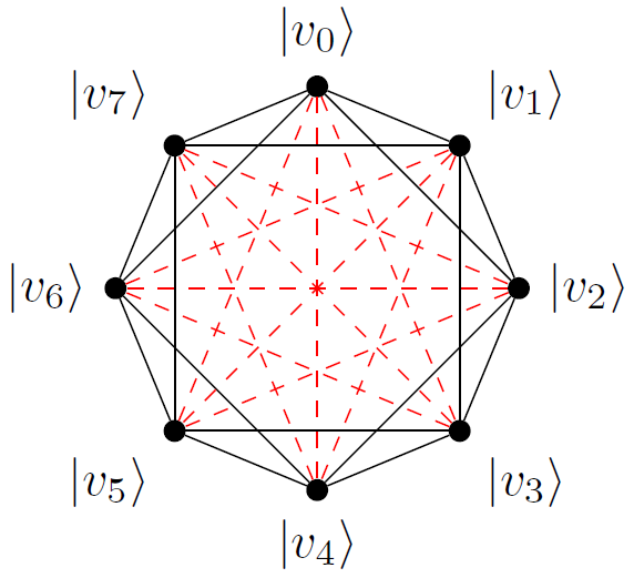 (5,4) orthogonality graph