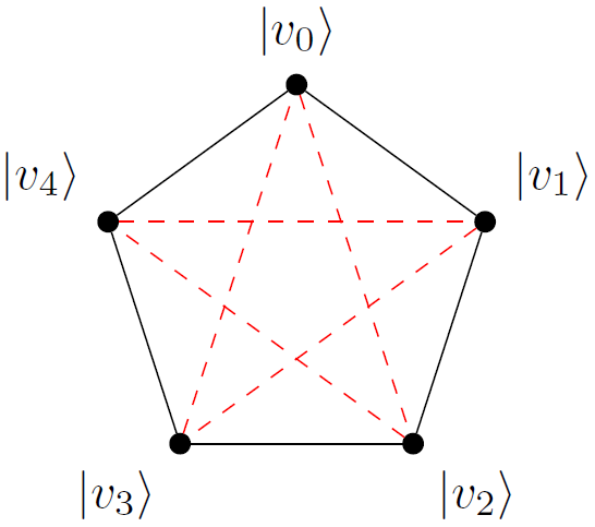 Pyramid Orthogonality Graph