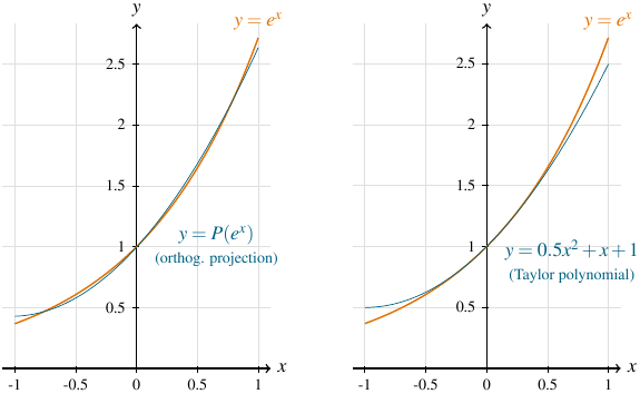 Orthogonal projection versus Taylor polynomial